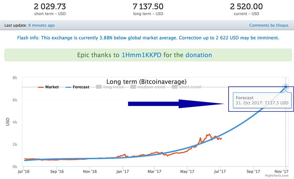 bitcoin forecasat