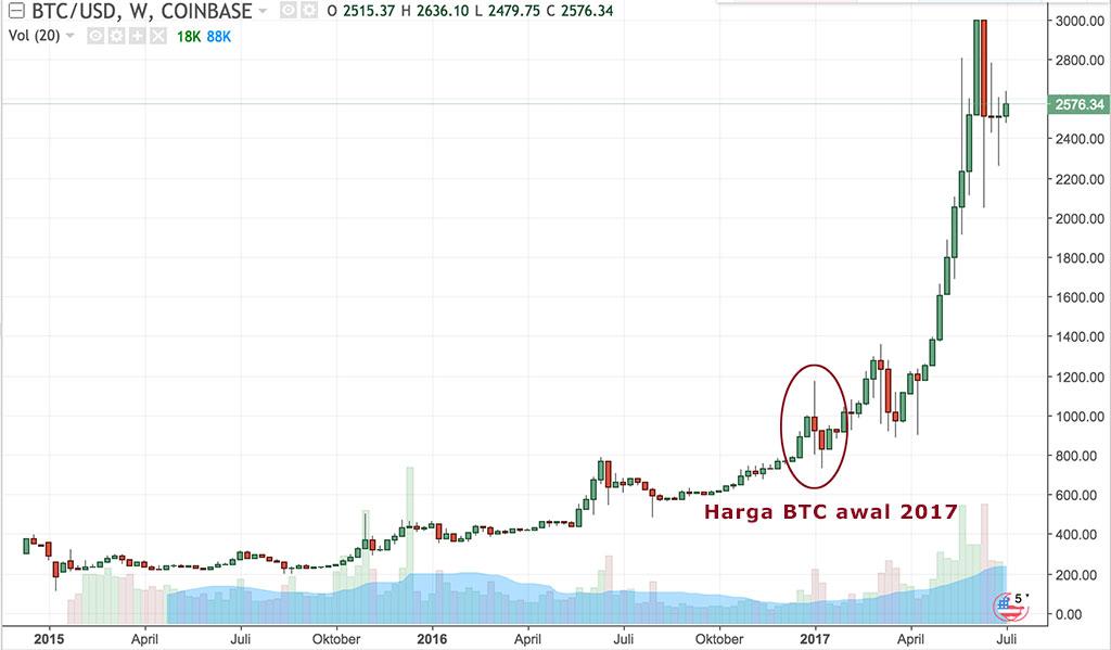 harga bitcoin 2017