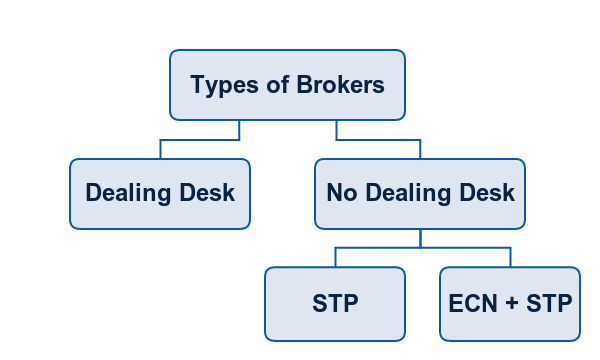 Non us forex brokers