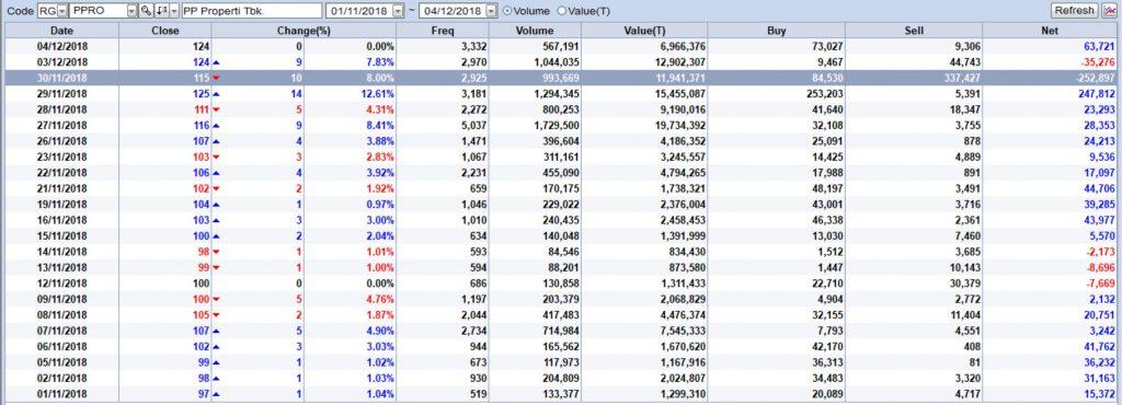 NetBUY Asing saham PPRO